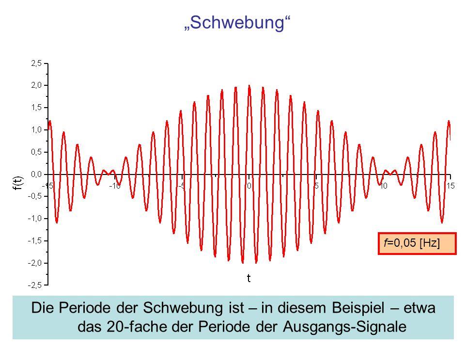 """""""Schwebung f=0,05 [Hz] Die Periode der Schwebung ist – in diesem Beispiel – etwa das 20-fache der Periode der Ausgangs-Signale."""